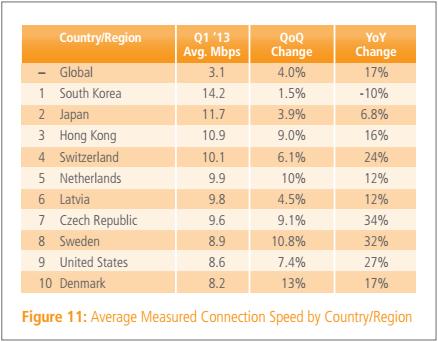 kecepatan-internet-dunia-akamai_average_q1_2013